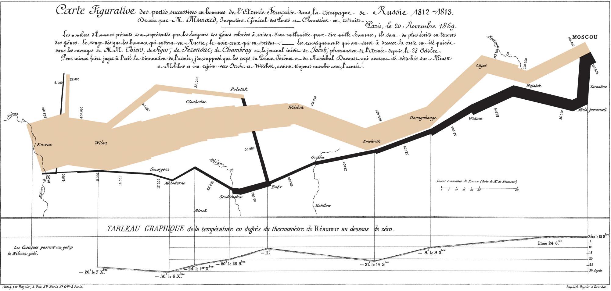 Minard 1812 infographic