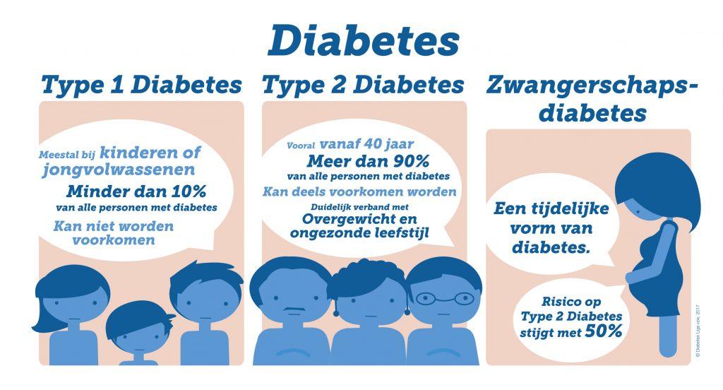 Bron: Diabetes Liga vzw
