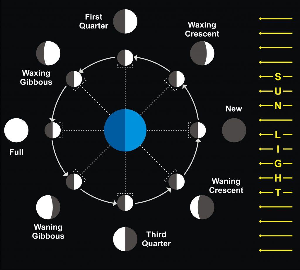Maan standen