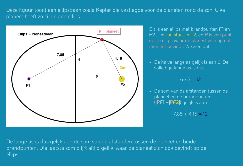 1e wet van Kepler
