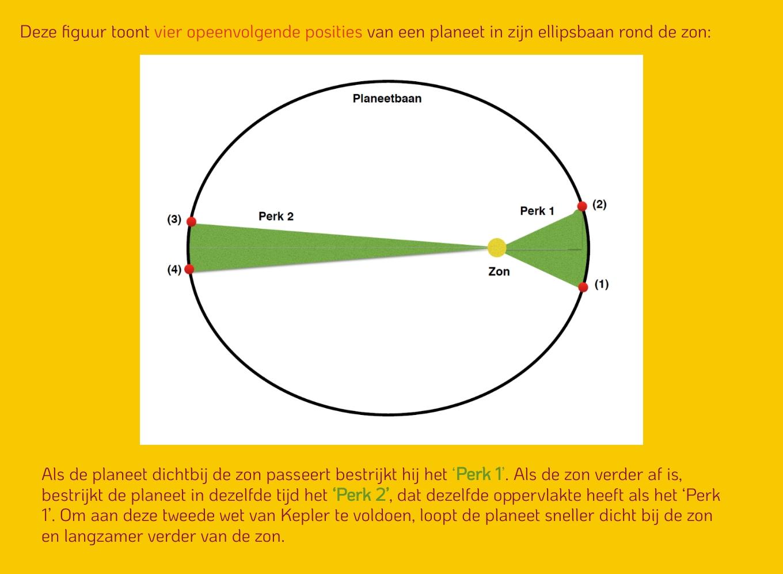 2e wet van Kepler